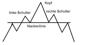 Beispiel Schulter-Kopf-Schulter-Formation; Quelle: http://www.charttechnik-infos.de/trendumkehrformationen-charts/sks-formation