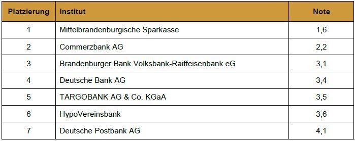 Mittelbrandenburgische Sparkasse MBS Beste Bank 2018 Brandenburg Auszeichnung