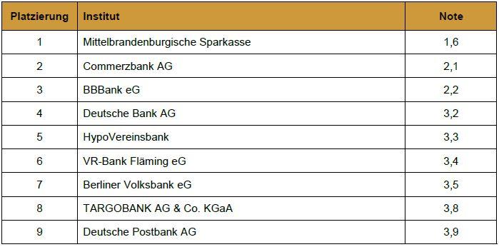 Mittelbrandenburgische Sparkasse MBS Beste Bank 2018 Potsdam Auszeichnung