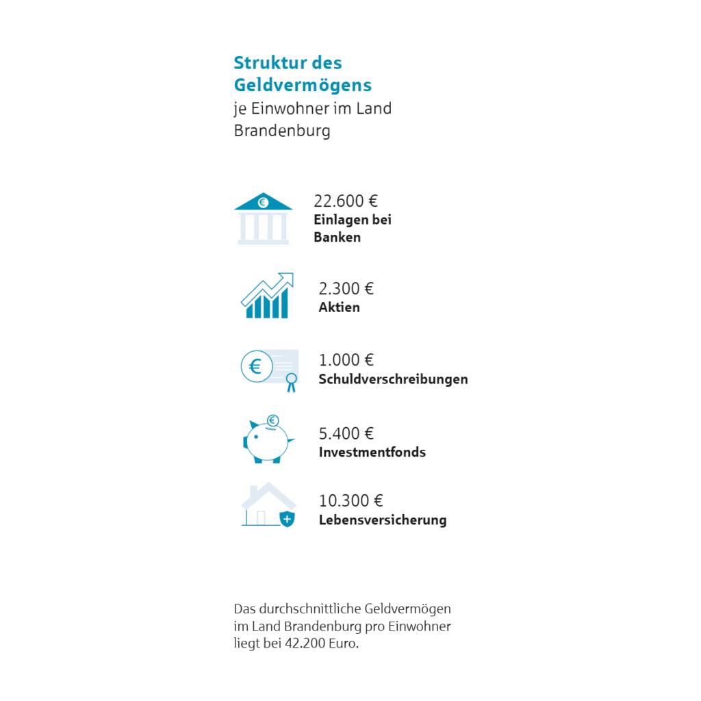 Struktur des Geldvermögens in Brandenburg